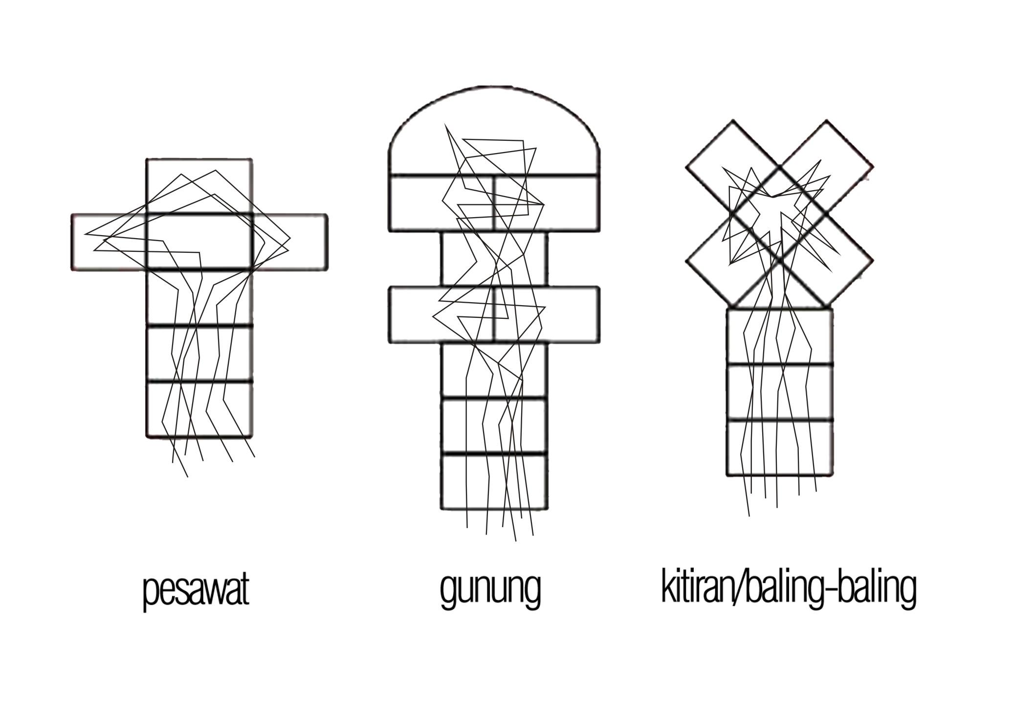 Engklek Lompatan Dan Ruang Gerak Bebas Yang Terbatas There S Something About Geometry Architecture