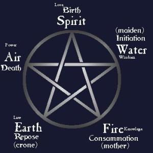 Pentagram earth air fire water spirit