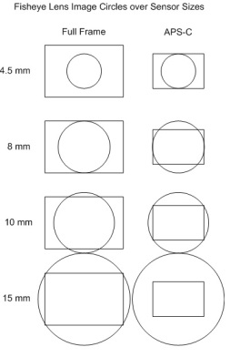 fisheye lens image circles over sensor sizes