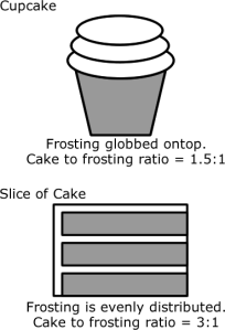 Cake-to-Frosting-Ratio