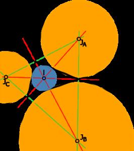 Incircle & Encircle
