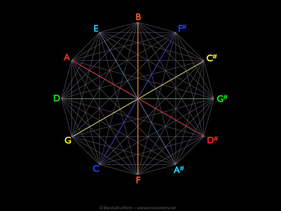 circle-of-fifths-tritones-cosmometry-net