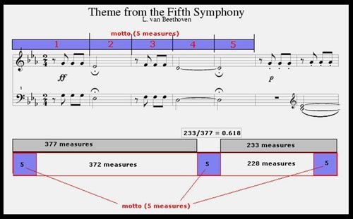 fifth-symphony-golden-ratio